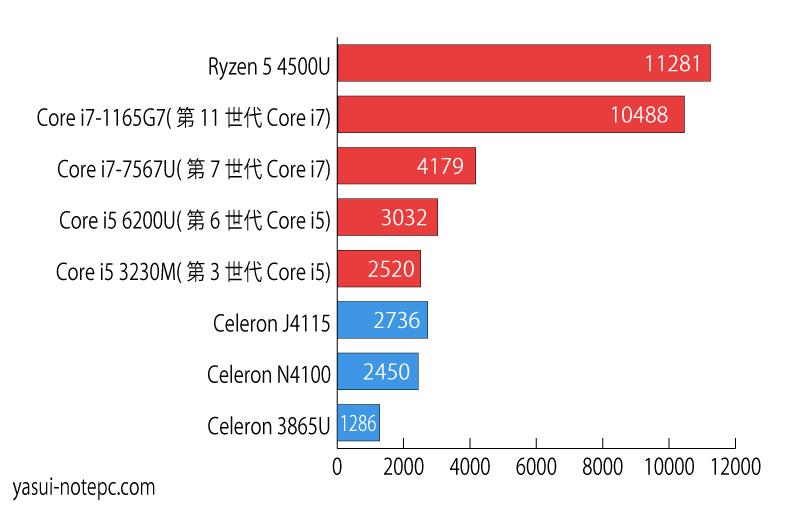CPUスコア比較